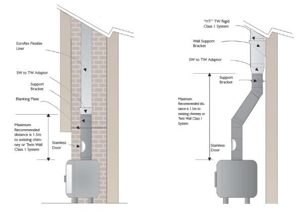 Midtherm - Flue Pipe Systems, Stove Depot, Swansea, South Wales,
